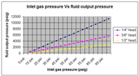 Inlet gas pressure vs fluid output pressure.